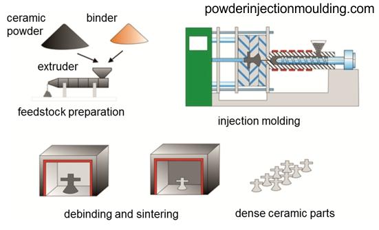 Powder Injection Molding Metal Amp Ceramic Molding Pim